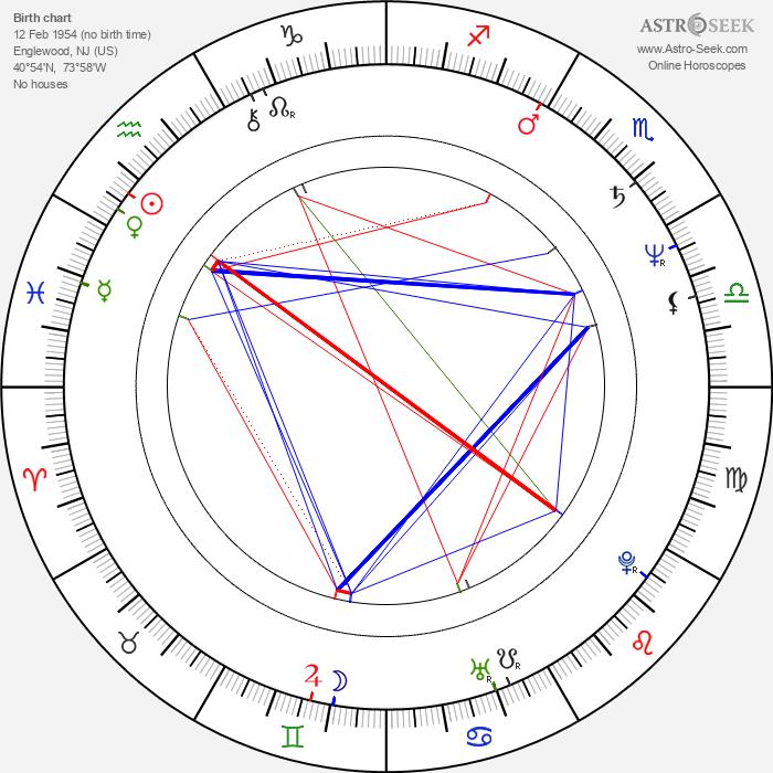 Zach Grenier - Astrology Natal Birth Chart