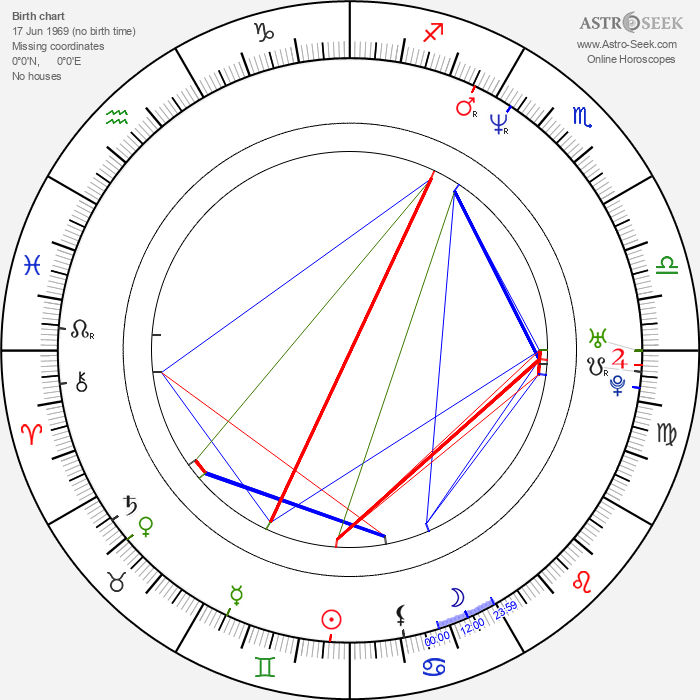 Zach Hanner - Astrology Natal Birth Chart
