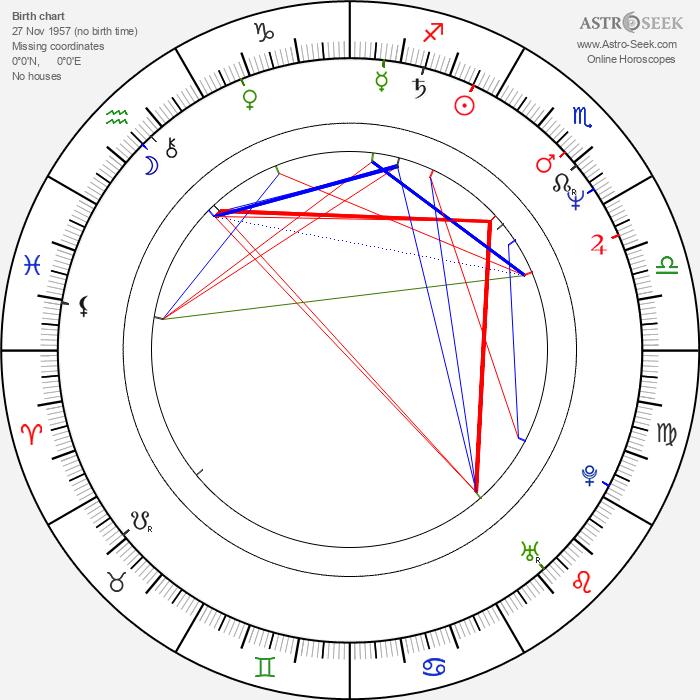 Zacharias Kunuk - Astrology Natal Birth Chart