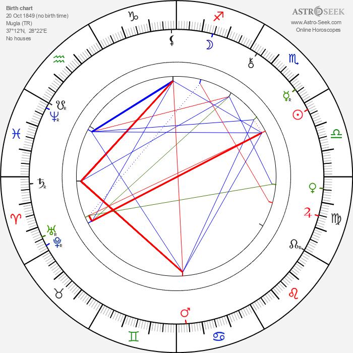 Zacharias Zacharoff - Astrology Natal Birth Chart