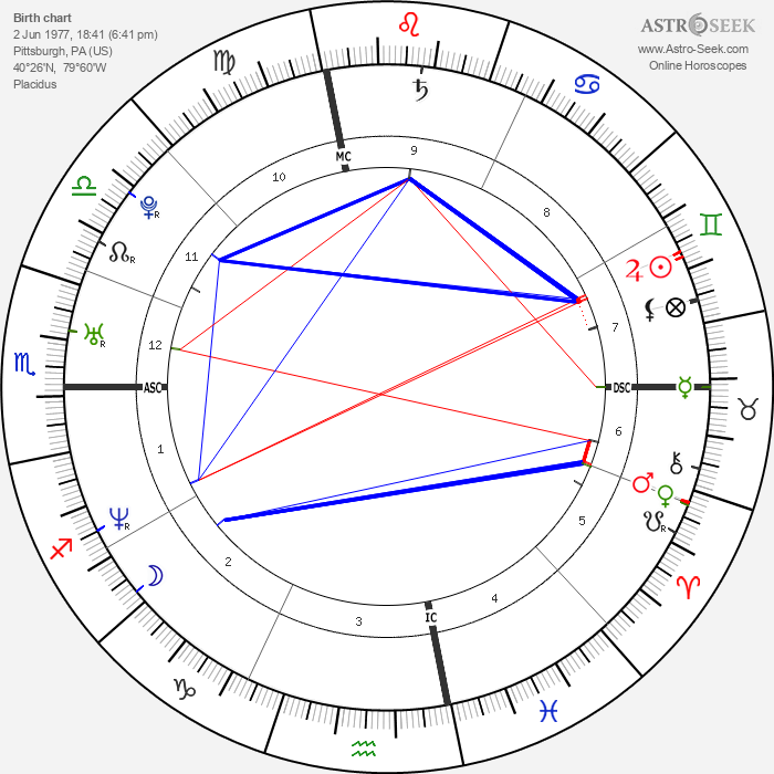 Zachary Quinto - Astrology Natal Birth Chart
