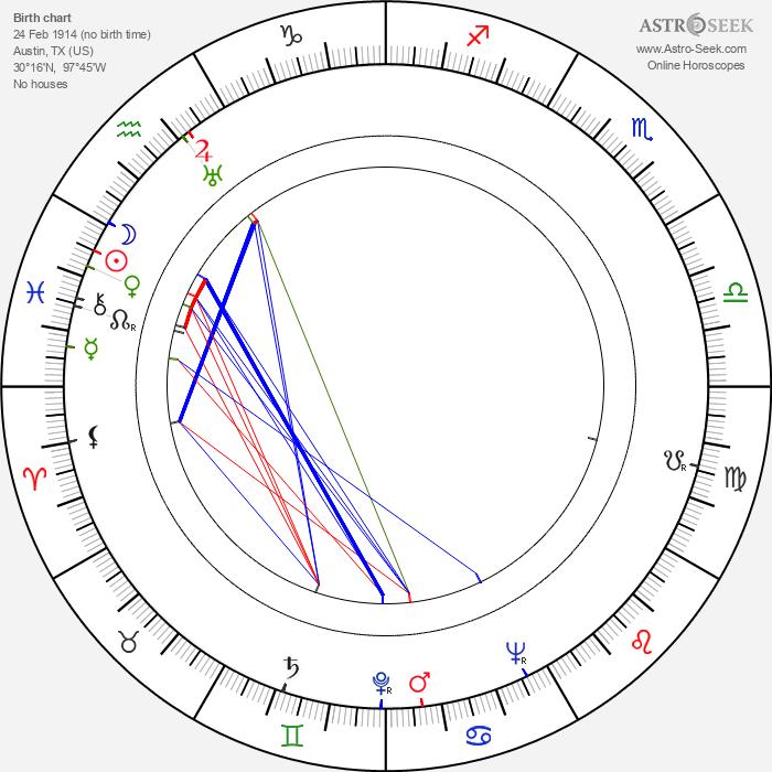 Zachary Scott - Astrology Natal Birth Chart
