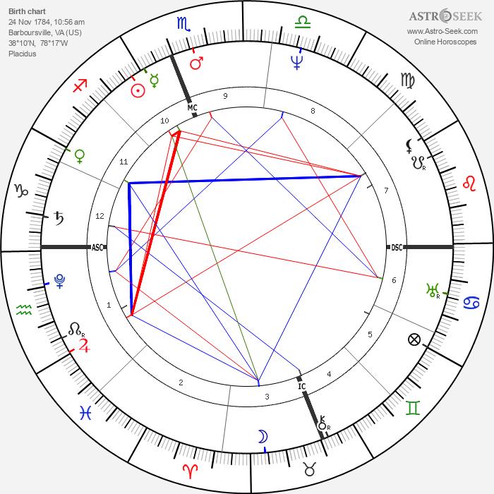 Zachary Taylor - Astrology Natal Birth Chart