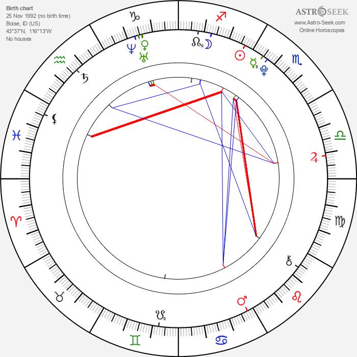 Zack Shada - Astrology Natal Birth Chart