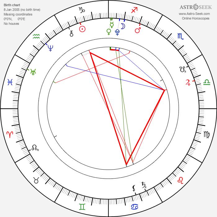 Zahara Marley Jolie-Pitt - Astrology Natal Birth Chart