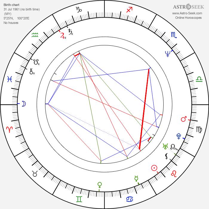 Zaharie Ahmad Shah - Astrology Natal Birth Chart