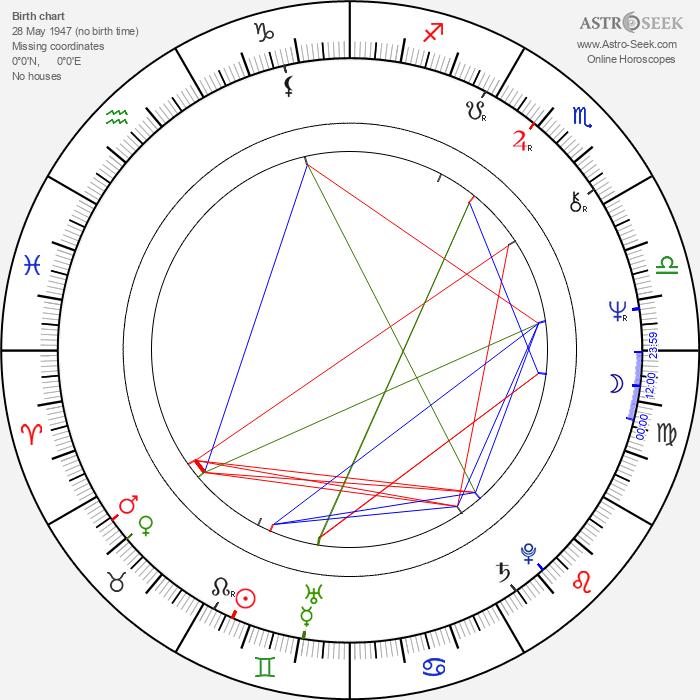 Zahi Hawass - Astrology Natal Birth Chart