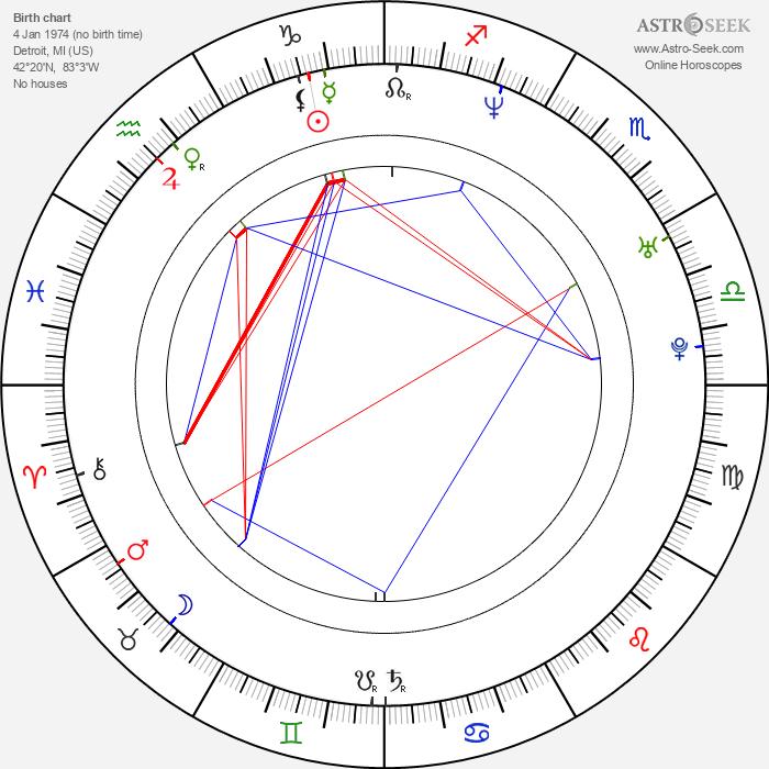 Zak Knutson - Astrology Natal Birth Chart