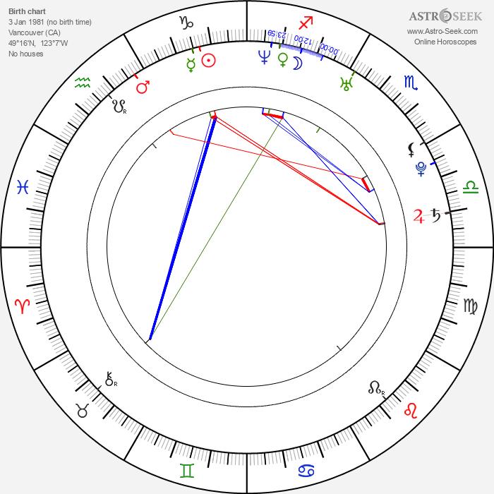 Zak Santiago - Astrology Natal Birth Chart