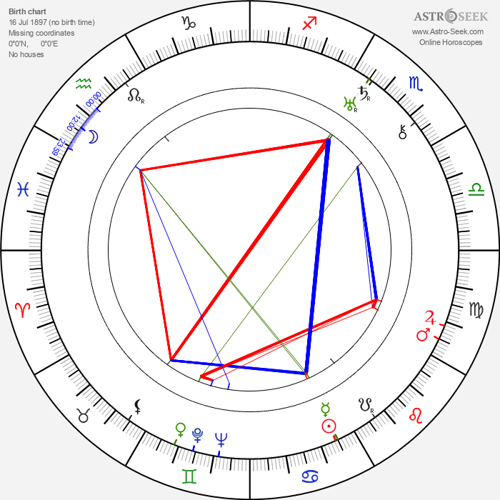 Zalla Zarana - Astrology Natal Birth Chart