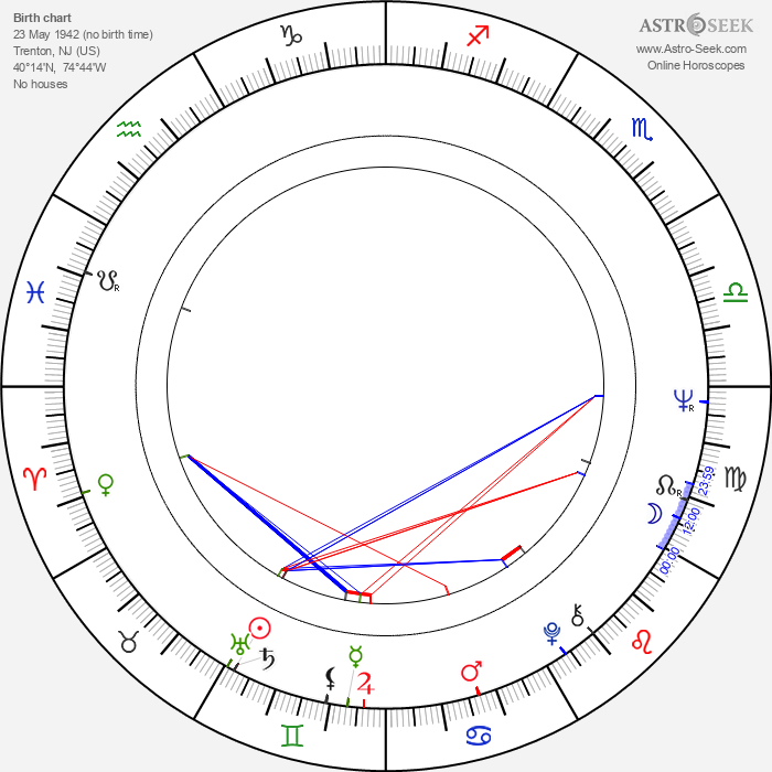 Zalman King - Astrology Natal Birth Chart
