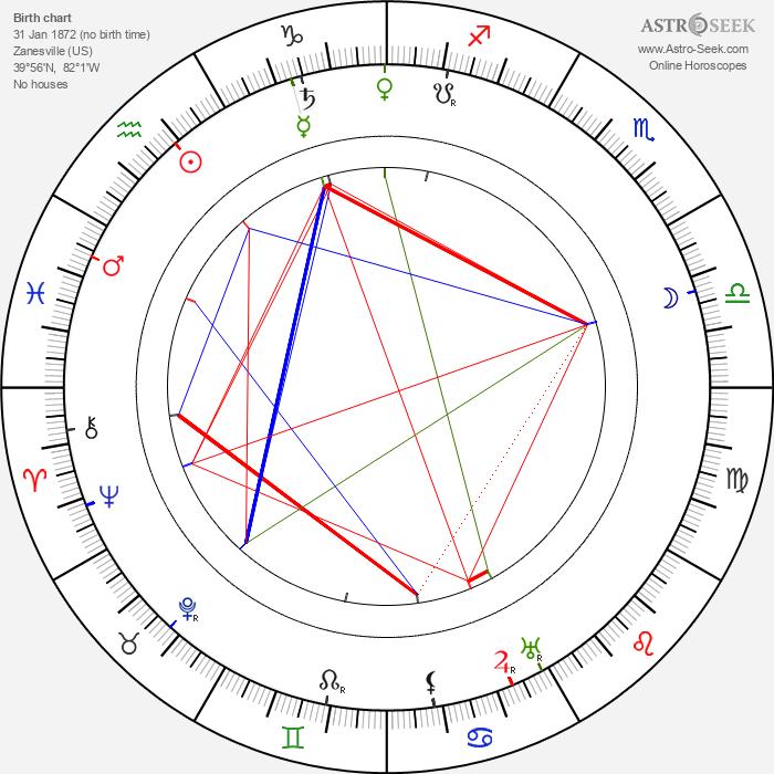 Zane Grey - Astrology Natal Birth Chart