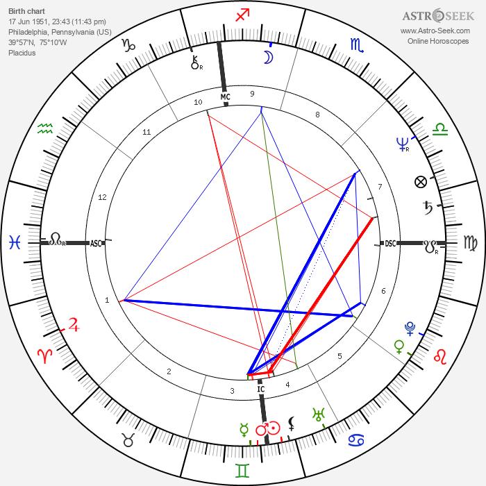 Zane Stein - Astrology Natal Birth Chart