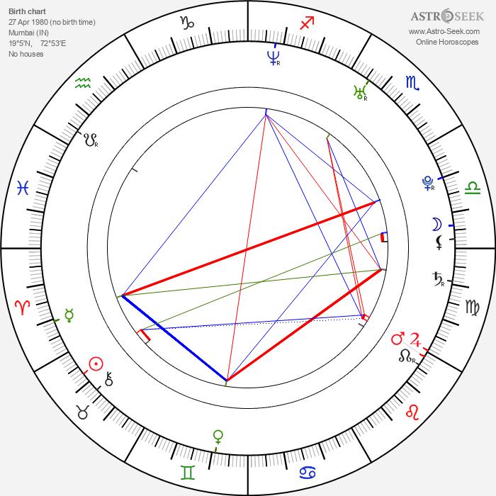 Zayed Khan - Astrology Natal Birth Chart