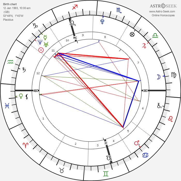 Zayn Malik - Astrology Natal Birth Chart