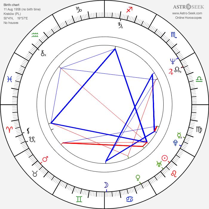 Zbigniew Borek - Astrology Natal Birth Chart