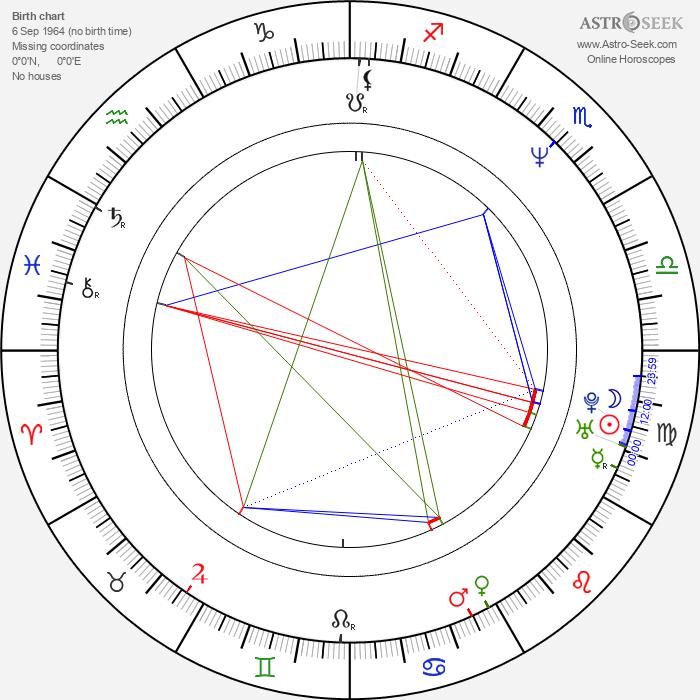 Zbigniew Czendlik - Astrology Natal Birth Chart