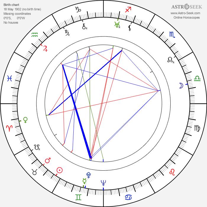 Zbigniew Filus - Astrology Natal Birth Chart