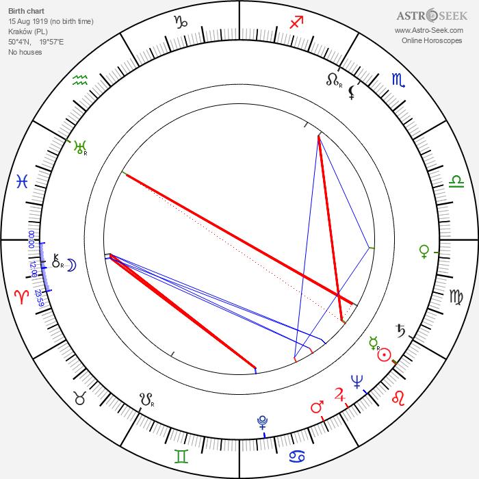Zbigniew Jablonski - Astrology Natal Birth Chart