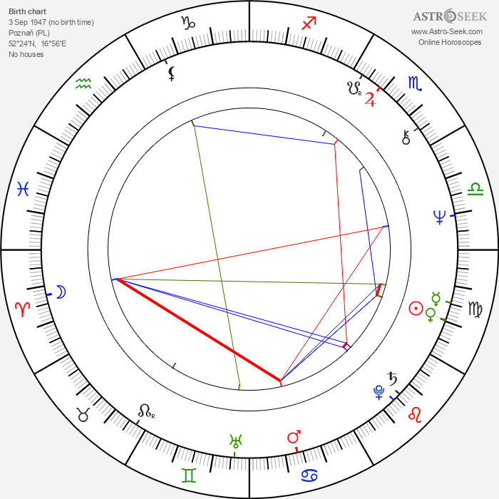 Zbigniew Kaminski - Astrology Natal Birth Chart