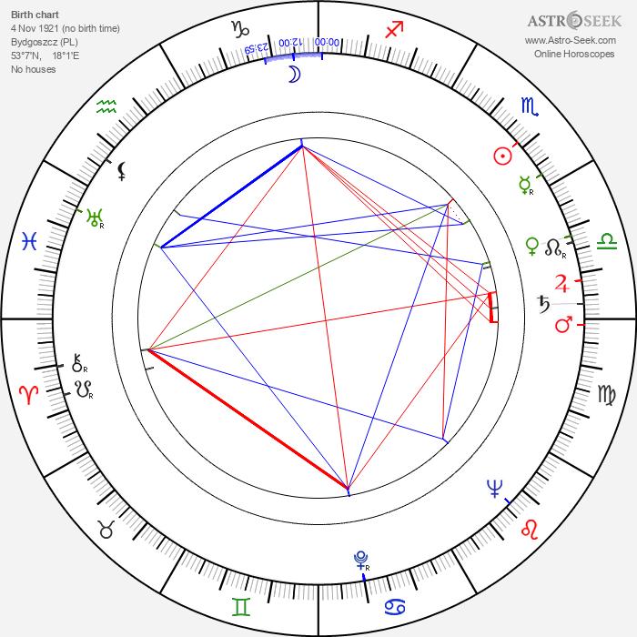 Zbigniew Kuźmiński - Astrology Natal Birth Chart