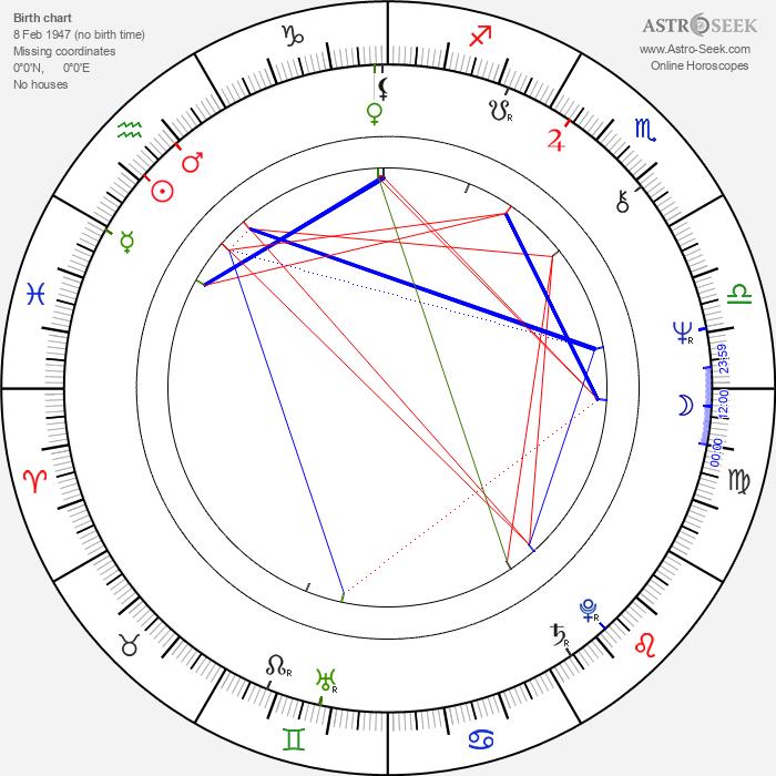 Zbigniew Lesień - Astrology Natal Birth Chart