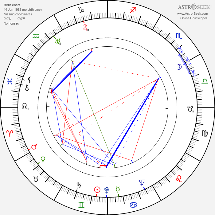 Zbigniew Rakowiecki - Astrology Natal Birth Chart
