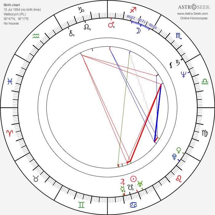 Zbigniew Rucinski - Astrology Natal Birth Chart