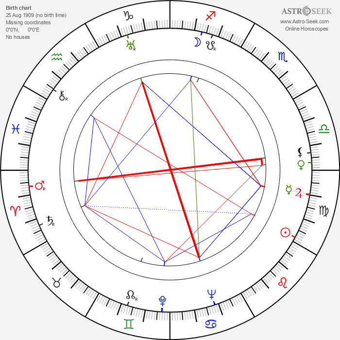 Zbigniew Skowroński - Astrology Natal Birth Chart