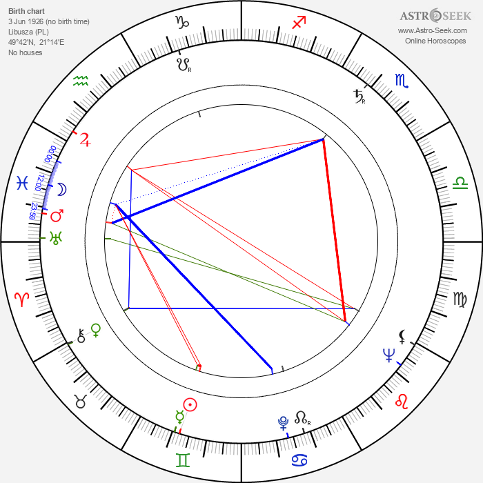 Zbigniew Zaremba - Astrology Natal Birth Chart