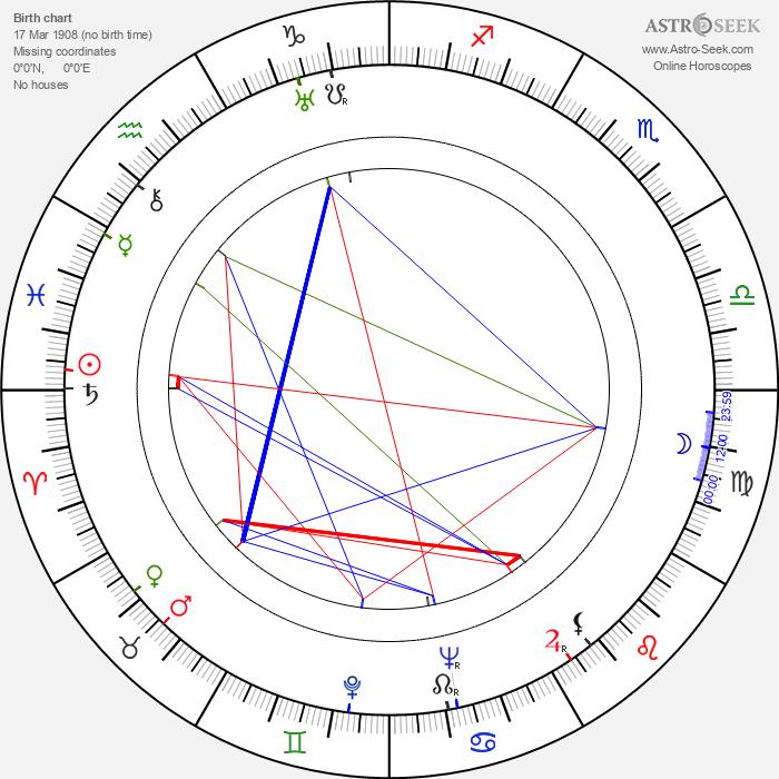 Zbigniew Ziembinski - Astrology Natal Birth Chart
