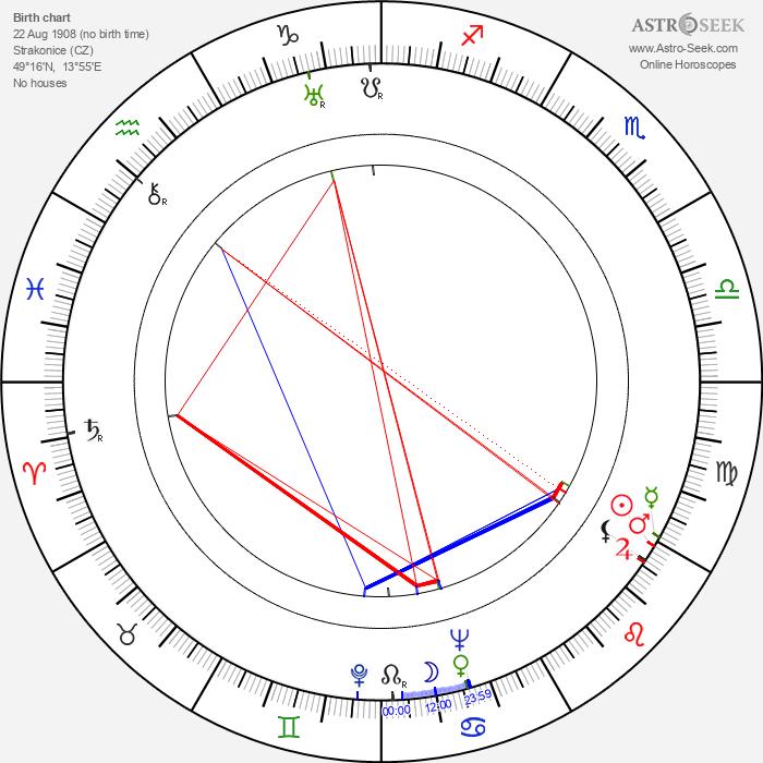 Zbyněk Vaňous - Astrology Natal Birth Chart
