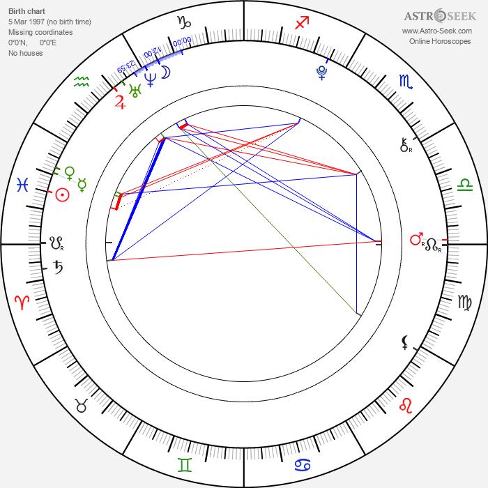 Zbyšek Wagner - Astrology Natal Birth Chart