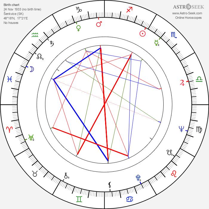 Zdena Grúberová - Astrology Natal Birth Chart