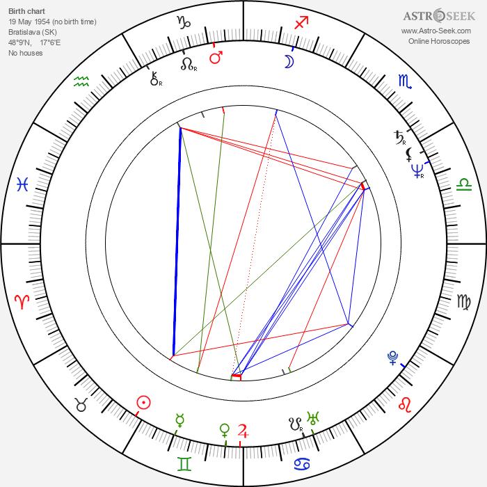 Zdena Studenková - Astrology Natal Birth Chart