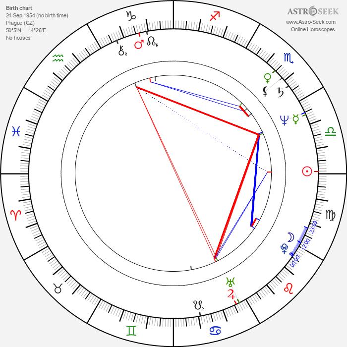 Zdena Tichotová - Astrology Natal Birth Chart
