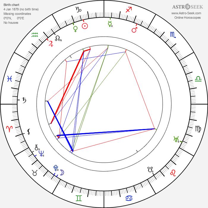 Zdena Wolkerová - Astrology Natal Birth Chart