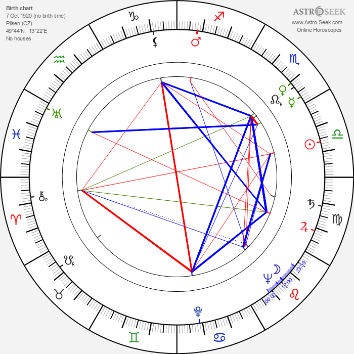 Zdena Zeithamlová - Astrology Natal Birth Chart