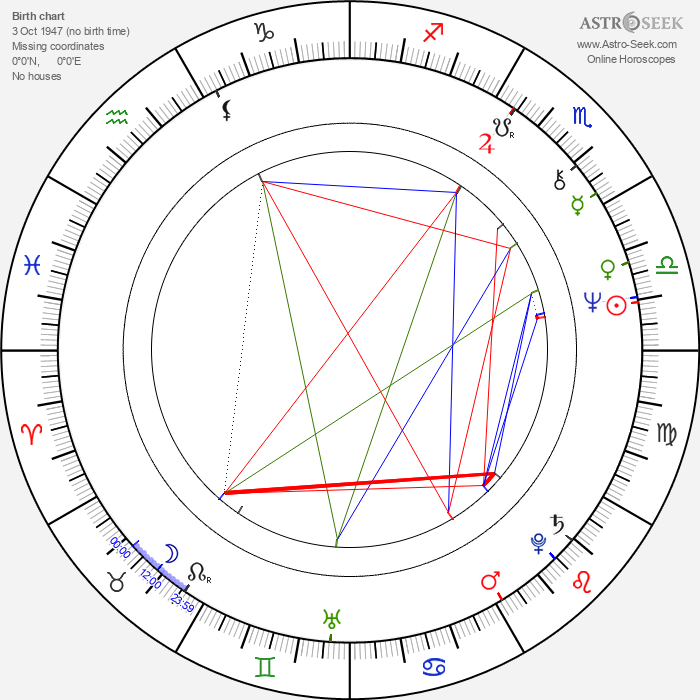 Zdeněk Altner - Astrology Natal Birth Chart