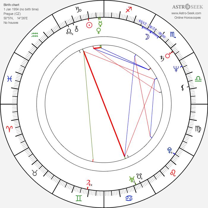 Zdeněk Barták - Astrology Natal Birth Chart