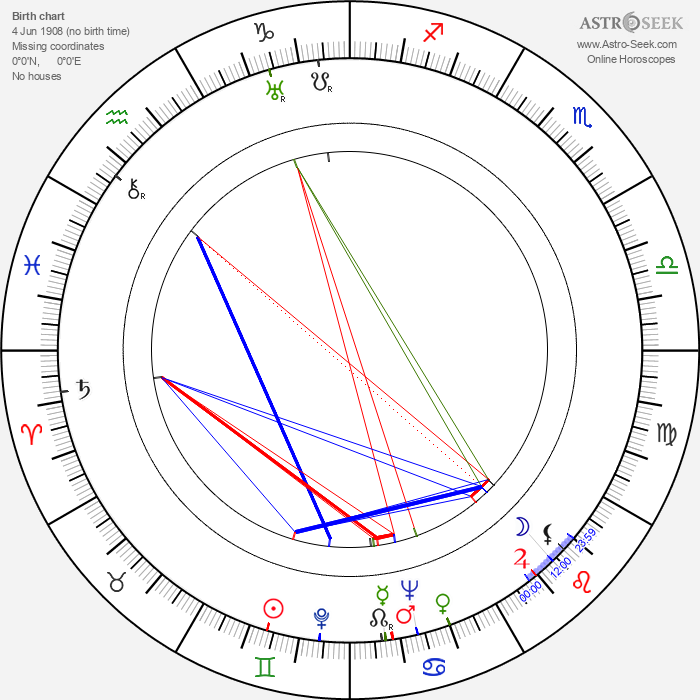 Zdeněk Bittl - Astrology Natal Birth Chart