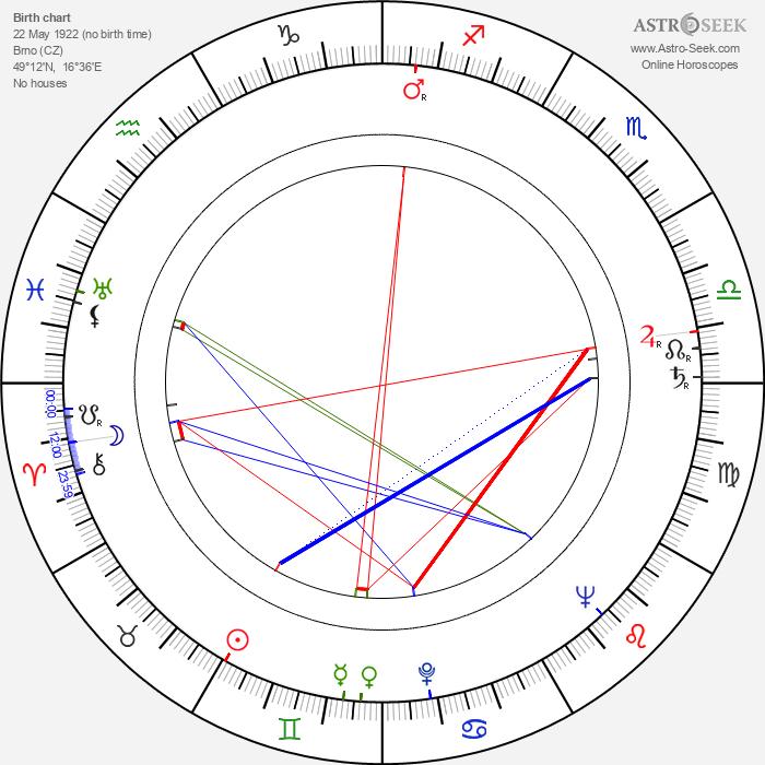 Zdeněk Blažek - Astrology Natal Birth Chart