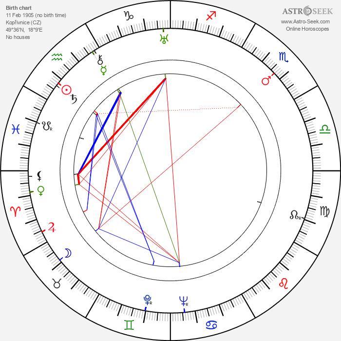 Zdeněk Burian - Astrology Natal Birth Chart