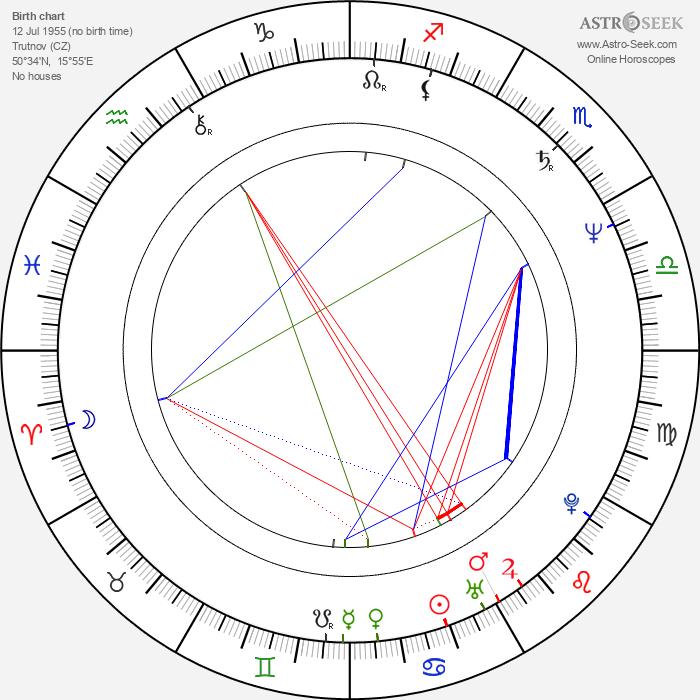 Zdeněk David - Astrology Natal Birth Chart