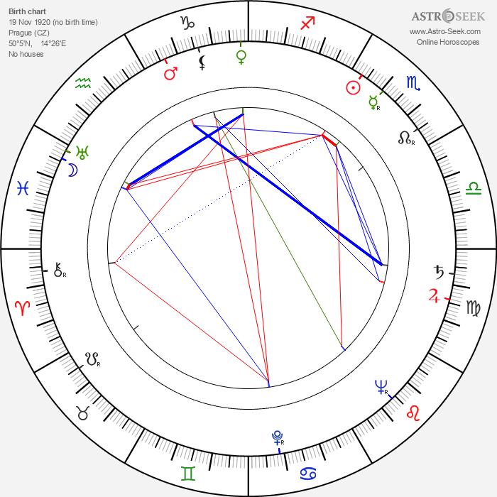 Zdeněk Dítě - Astrology Natal Birth Chart