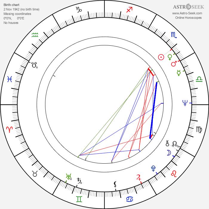 Zdeněk Dušek - Astrology Natal Birth Chart