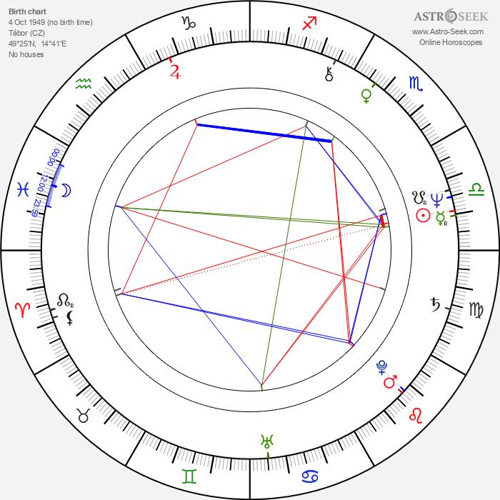 Zdeněk Dvořák - Astrology Natal Birth Chart