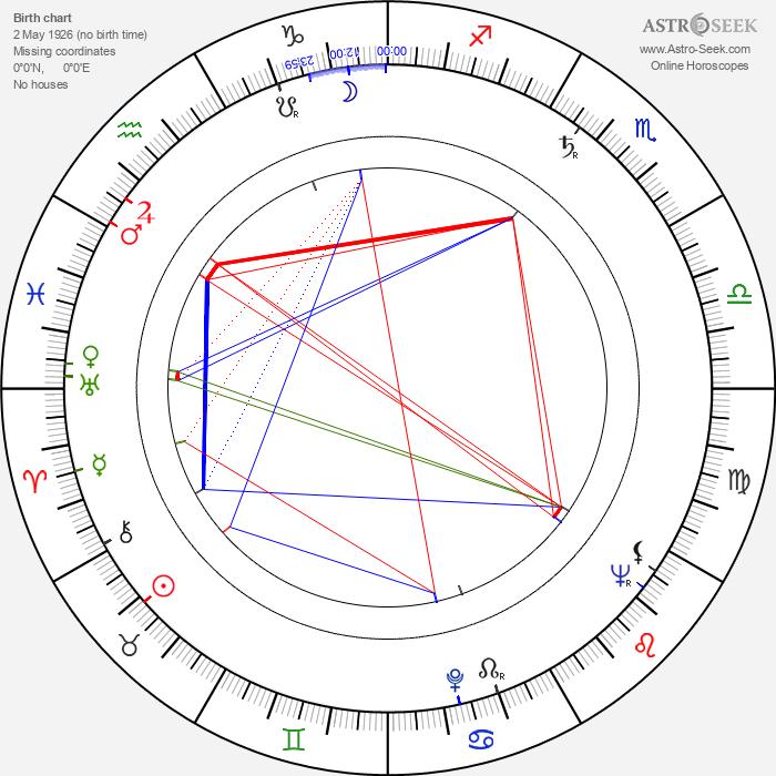Zdeněk Erben - Astrology Natal Birth Chart