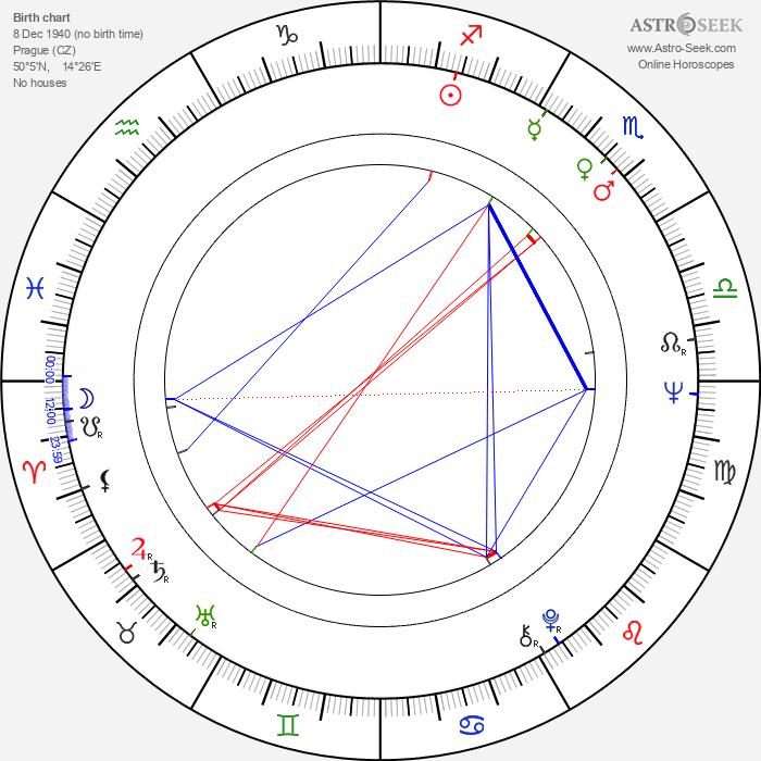 Zdeněk Hess - Astrology Natal Birth Chart