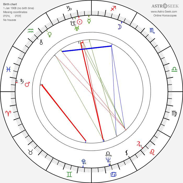Zdeněk Hodr - Astrology Natal Birth Chart